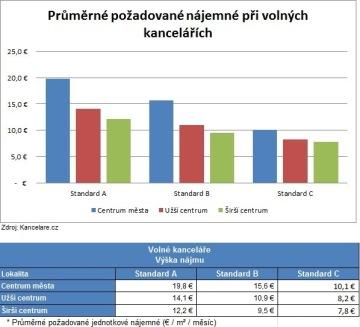 Kancelare.cz: Stav trhu s kancelářemi za 4. kvartál 2012