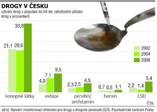 Už�v�n� drog v populaci dospěl�ch do 64 let; celoživotn� už�v�n� drog v Česku