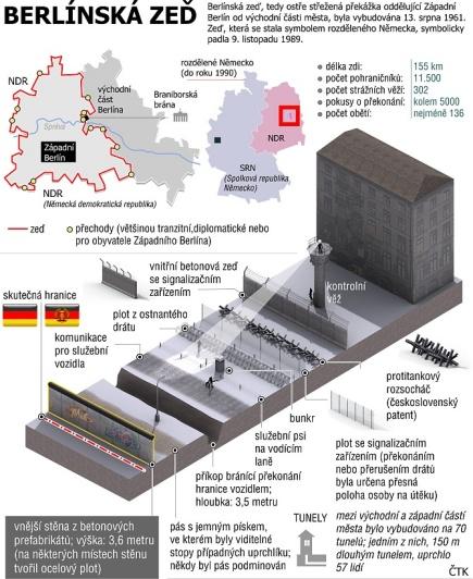 Berlínská zeď rozdělovala Německo 28 let a téměř tři měsíce