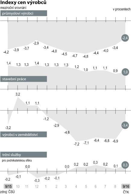Indexy cen výrobců - meziroční srovnání (září 2015 - září 2016)