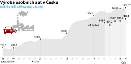 Výroba osobních aut v Česku - vývoj od roku 1993