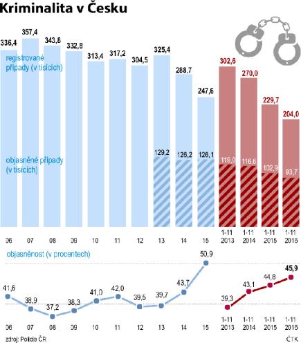 Kriminalita v Česku - registrované trestné činy a jejich objasněnost 2006 - 2016