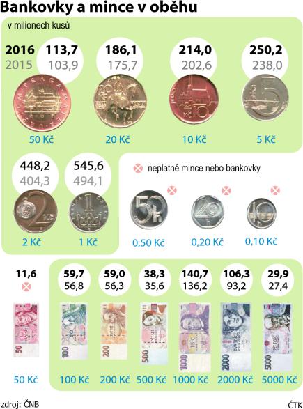 Počet i objem bankovek a mincí v oběhu loni stoupl - ilustrační grafika