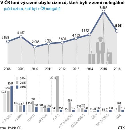 V ČR loni výrazně ubylo cizinců, kteří byli v zemi nelegálně. Vývoj od roku 2008 do roku 2016