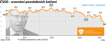 Volební model v procentech - vývoj od posledních voleb do Poslanecké sněmovny (10/2013).