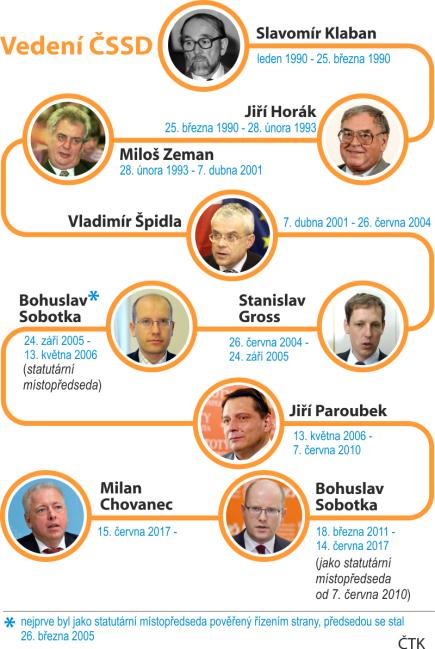 Grafická chronologie lídrů ČSSD.