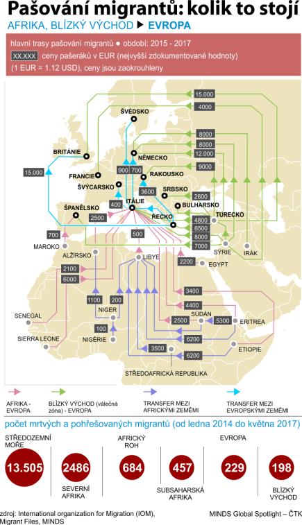 Hlavní trasy pašování migrantů a ceny pašeráků, počet mrtvých a pohřešovaných migrantů (od ledna 2014 do května 2017) na trasách z Afriky a Blízkého východu do Evropy.
