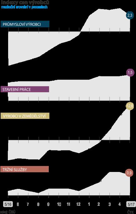 Indexy cen výrobců - meziroční srovnání (květen 2016 - květen 2017)