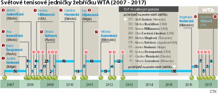 Přehled světových tenisových jedniček žebříčku WTA za posledních deset let a přehled světových jedniček podle počtu týdnů v čele (TOP 10).
