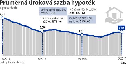 Průměrná úroková sazba hypoték, vývoj od června 2014 do června 2017.