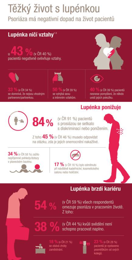 Infografika k tématu Ťěžký život s lupénkou.
