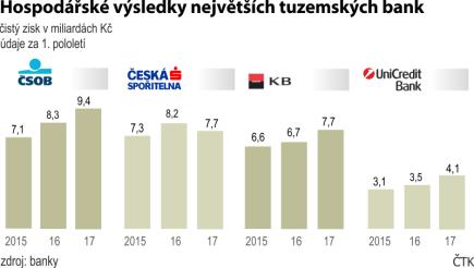 Výsledky největších tuzemských bank v miliardách korun - údaje za I. pololetí (2015 - 2017)