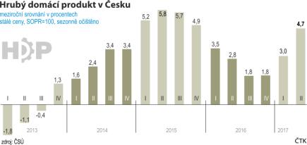 Vývoj České ekonomiky od roku 2013 do 2. čtvrtletí roku 2017.