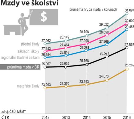 Srovnání mezd v regionálním školství s průměrnou hrubou mzdou v Česku (2013 - 2016).