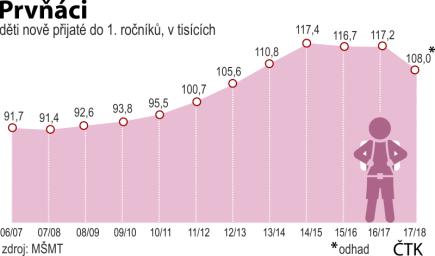 Počet žáků a nově přijatých do prvních ročníků základních škol. Vývoj od školního roku 2010/11 do školního roku 2017/18.