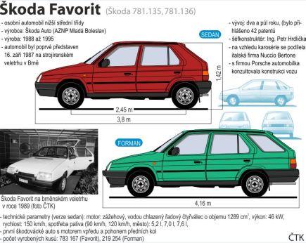 Grafický PROFIL k 30. výročí představení nového modelu mladoboleslavské automobilky - Škody Favorit.
