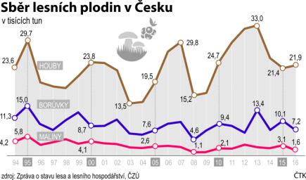 Sběr lesních plodin v Česku, vývojový graf za období 1994 do roku 2016.