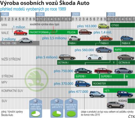 Výroba vozů Škoda Auto po roce 1989 - chronologický přehled s počtem vyrobených kusů do konce července 2017.