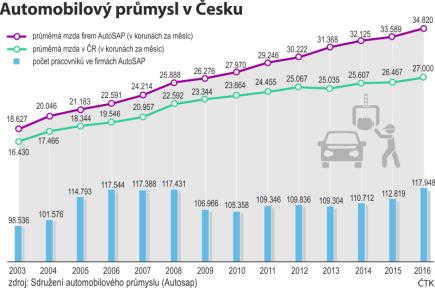 Srovnání průměrné mzdy firem AutoSAP s republikovým průměrem, počty pracovníků ve firmách Sdružení automobilového průmyslu (AutoSAP)
