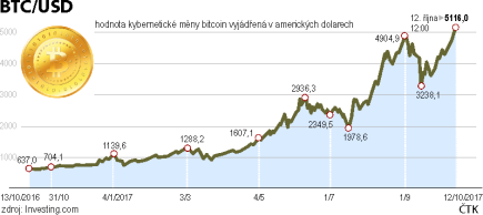 Hodnota kybernetické měny bitcoin vyjádřená v amerických dolarech, vývoj od začátku roku 2016 do 12. října 2017.