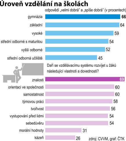 Úroveň vzdělání na školách - názory české veřejnosti podle šetření agentury CVVM.