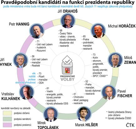 Grafický profil se základními údaji o prezidentských kandidátech.