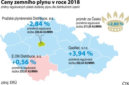 Ceny zemního plynu v roce 2018, změny regulovaných plateb dodávky plynu podle distribučních území.