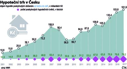 Hypoteční trh v Česku