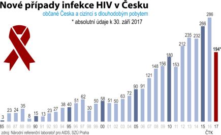 Nové případy infekce HIV v Česku - občané Česka a cizinci s dlouhodobým pobytem - vývoj od roku 1985 do 30. září 2017