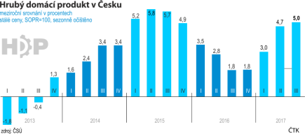 Hrubý domácí produkt v Česku. Čtvrtletní hodnoty od roku 2013 do roku 2017, meziroční srovnání v procentech stálé ceny, SOPR=100, sezonně očištěno.
