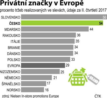 Privátní značky v Evropě, procento tržeb realizovaných ve slevách, údaje za 2. čtvrtletí 2017.