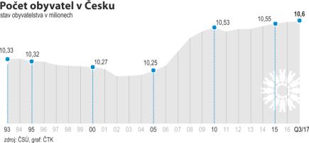 Vývoj počtu obyvatel v Česku od roku 1993 do třetího. čtvrtletí 2017.