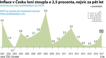 Harmonizovaný index spotřebitelských cen (HICP) - vývoj od roku 2001 do roku 2017