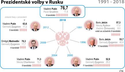 Chronologický přehled novodobých prezidentských voleb v Rusku (1991 - 2018).