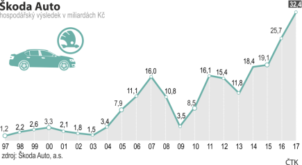 Vývoj hospodaření Škody Auto od roku 1997 do roku 2017.