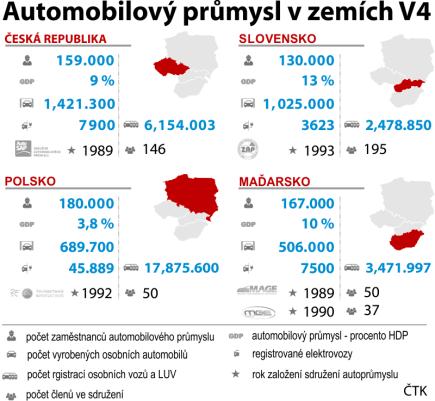 Automobilový průmysl v zemích V4.