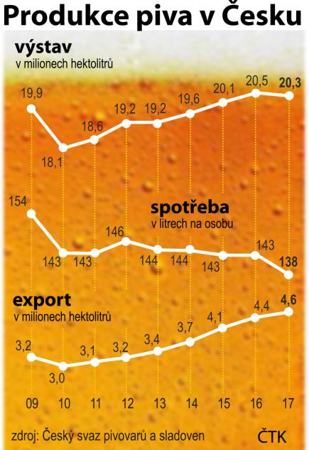 Vývoj produkce piva v Česku, exportu a spotřeby od roku 2009 do roku 2017.
