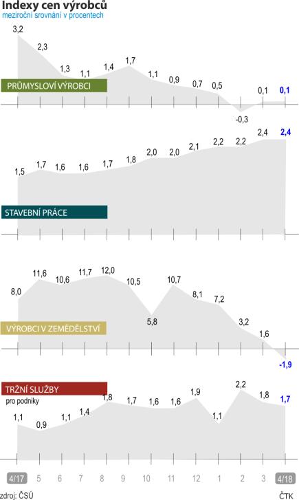 Indexy cen výrobců - meziroční srovnání. Vývoj od dubna 2017 do dubna 2018.