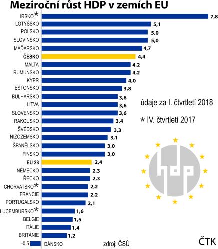 Meziroční růst HDP v zemích EU. Údaje za I. čtvrtletí 2018.