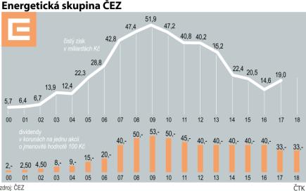 Vývoj hospodaření skupiny ČEZ a vyplacené dividendy.