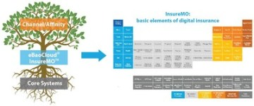 eBaoCloud InsureMO: An Open API Platform (PRNewsfoto/eBaoTech)