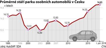 Stáří osobních aut v ČR, vývoj od roku 1995 do I. pololetí 2018-