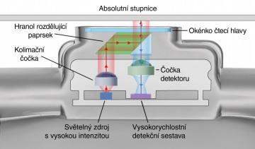 Uzavřené odměřovací pravítko opticky odměřuje vzdálenost ze speciální stupnice. Čtecí hlava je s obráběcím strojem spojena ocelovou planžetou, která se pohybuje podél speciální stupnice s jemnou roztečí 30 μm. Z té optický senzor odečítá vzdálenost, aniž by docházelo k mechanickému kontaktu. Naměřené hodnoty jsou odesílány v digitální formě.  Odměřovací pravítka se dělí na otevřená nebo uzavřená. Otevřená jsou používána v čistém prostředí, v mikroskopech, ve vědeckých přístrojích. Uzavřená jsou určena do nehostinného prostředí obráběcích strojů a jiných mechanismů pracujících v extrémně drsných podmínkách.