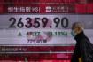 Ilustrační foto - Muž s rouškou na obličejí jde kolem ukazatele indexu burzy v Hongkongu. Ilustrační foto.