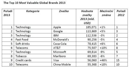 Apple nejhodnotnější značkou na světě
