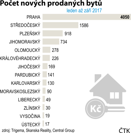 Počet nových prodaných bytů od ledna do září 2017 v regionech.