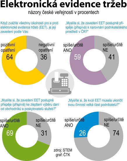 Názory české veřejnosti na EET podle šetření agentury STEM v listopadu 2017