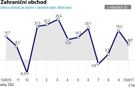 Vývoj českého zahraničního obchodu za poslední rok (říjen 2016 - říjen 2017).