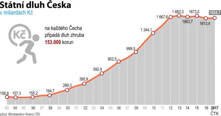 Vývoj státního dluhu Česka od roku 1993 do roku 2017.