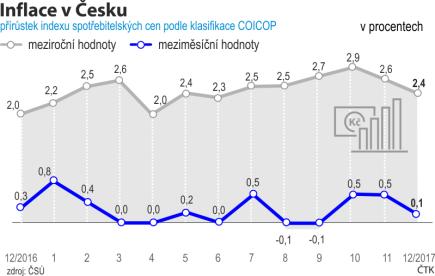 Přírůstek indexu spotřebitelských cen podle klasifikace COICOP - vývoj od prosince 2016 do prosince 2017